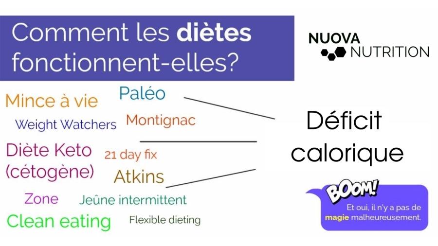 deficit_calorique_diete